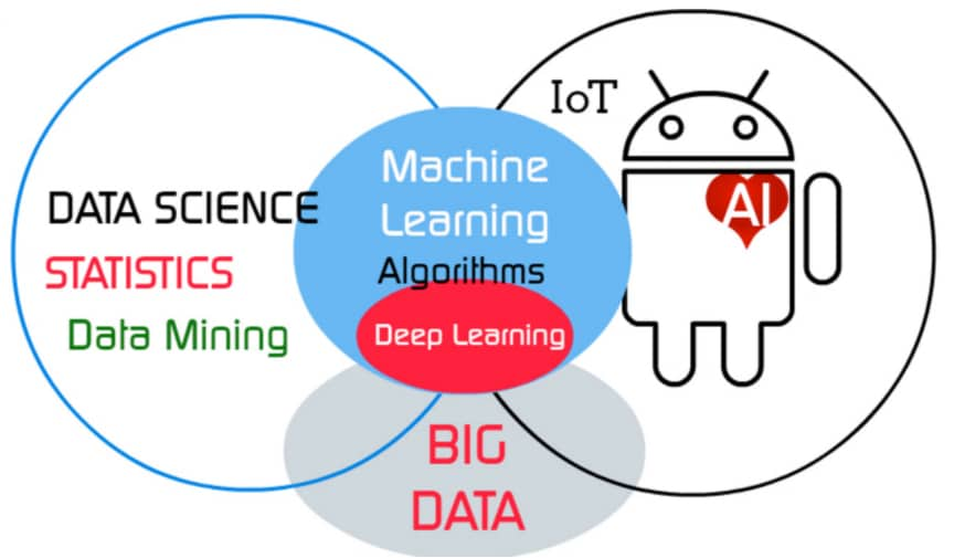 A Venn diagram to show how data science, machine learning and artificial intelligence are related.