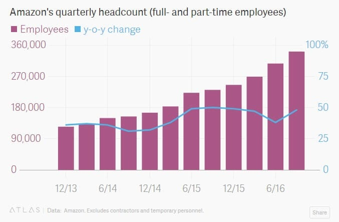 Amazon shows steady growth in its employment of human workers